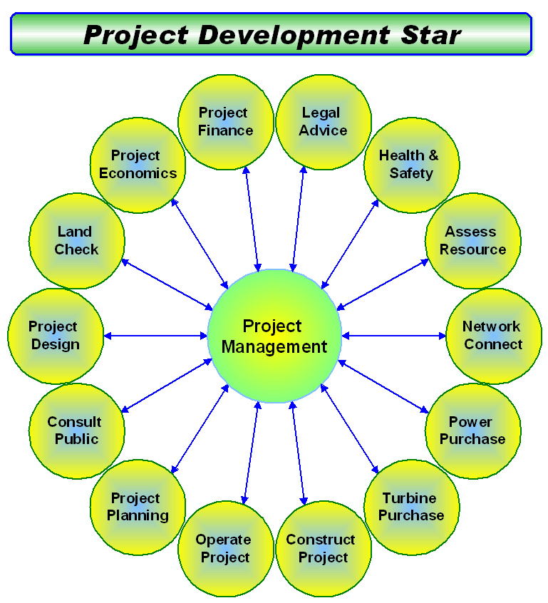 project development star picture